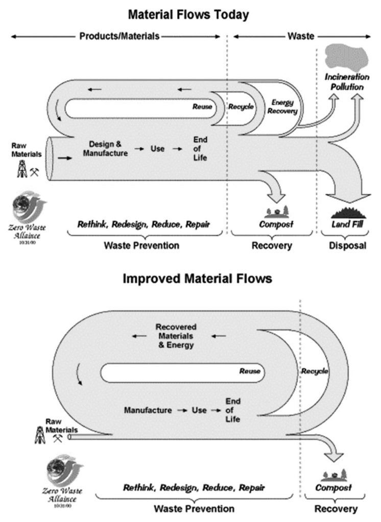 Graphic of current product materials processed as waste compared with a graphic of a circular system with zero waste.