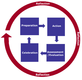 Service learning diagram showing the continuing cycle of preparation, action, reflection and celebration that leads back to preparation going forward into another cycle.